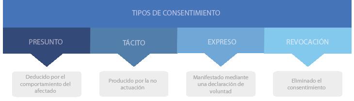 consentimiento_tipos_de_consentimiento