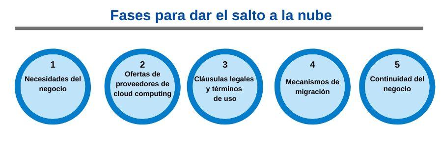 Imagen de las fases del salto al cloud computing despachos de abogados