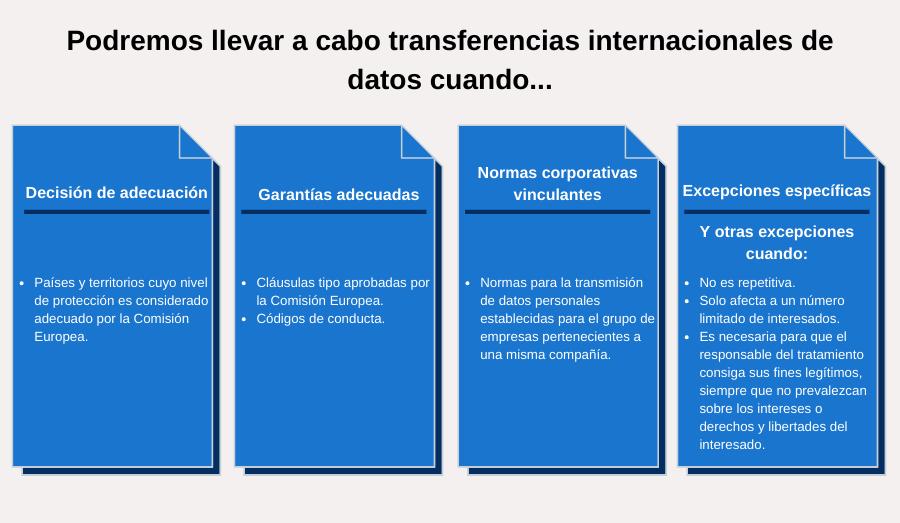 Infografia transferencias internacionales de datos
