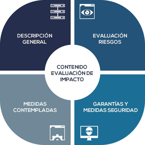 contenido-evaluacion-impacto
