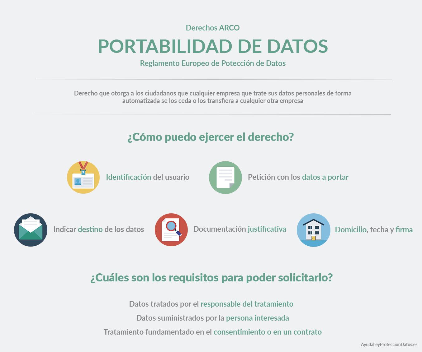portabilidad de los datos derechos arco reglamento europeo de proteccion de datos