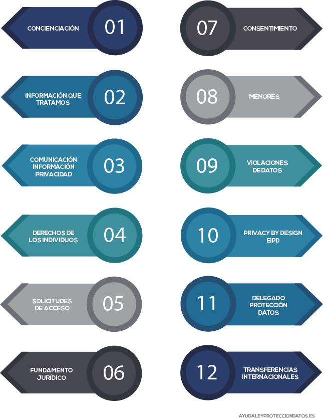 doce pasos para cumplir rgpd