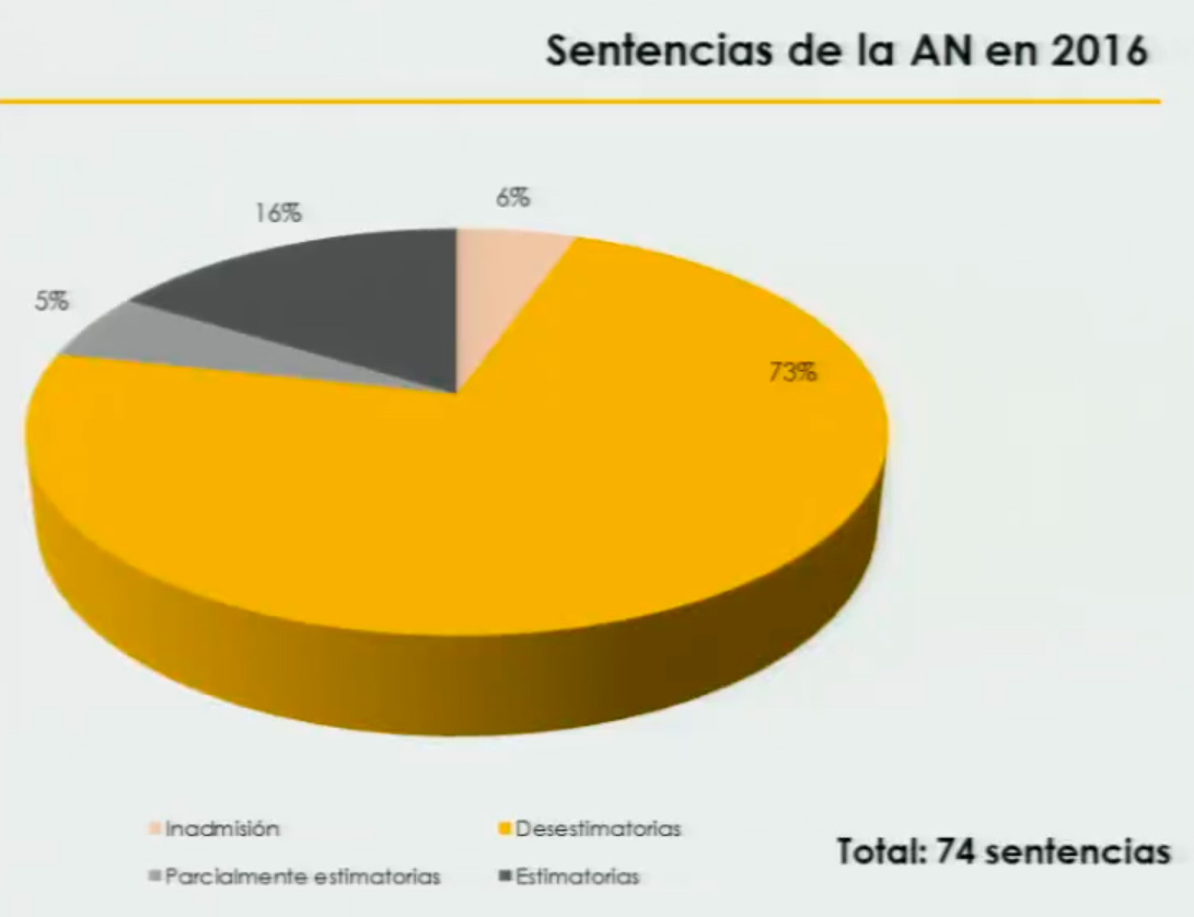 sentencia AN aepd