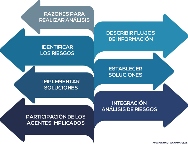 analisis riesgos proteccion datos