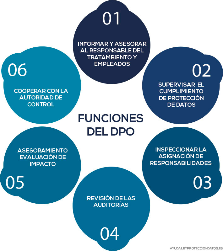 funciones del dpo