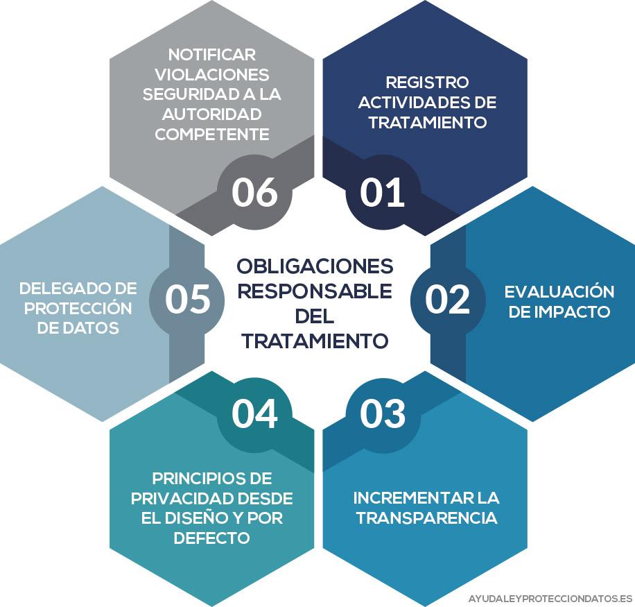 obligaciones responsable tratamiento