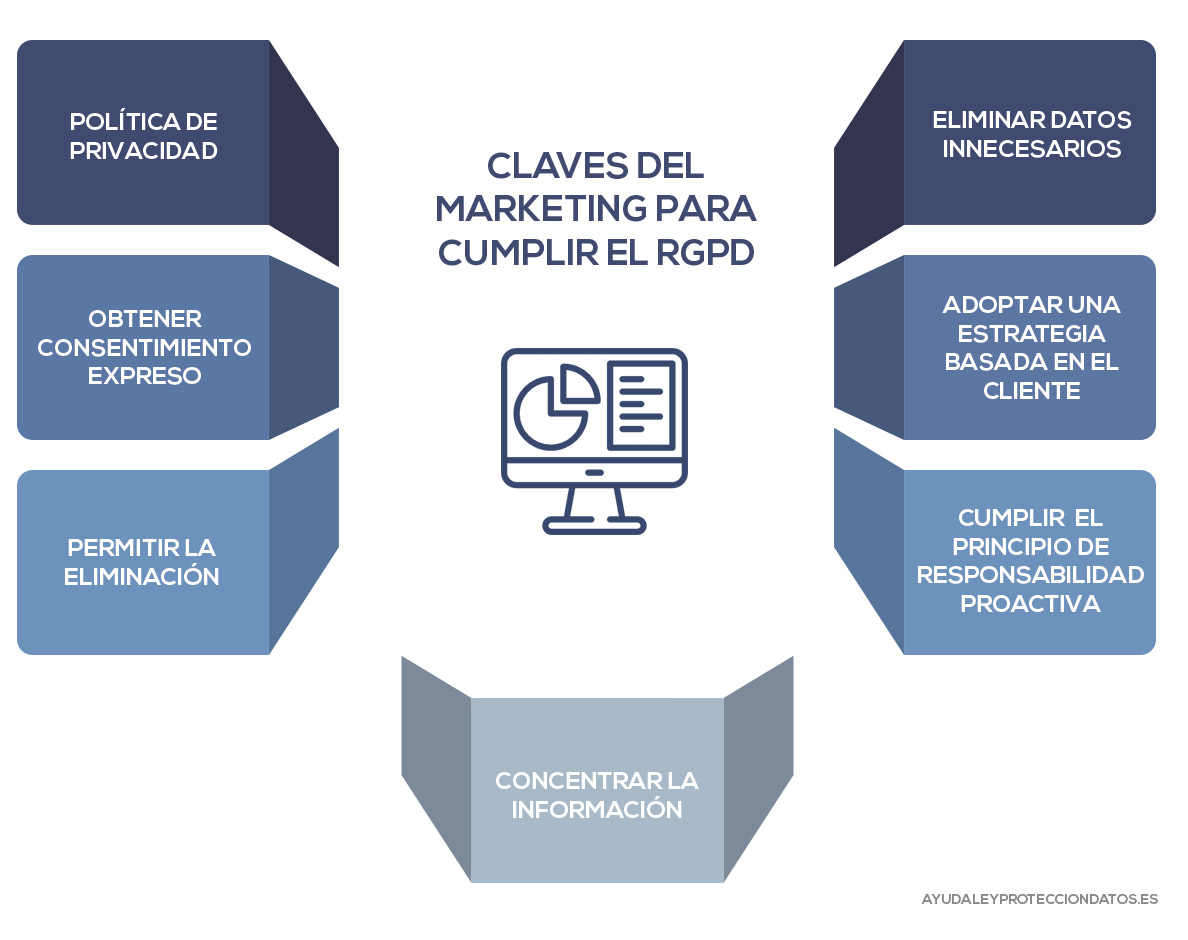 claves marketing cumplir rgpd