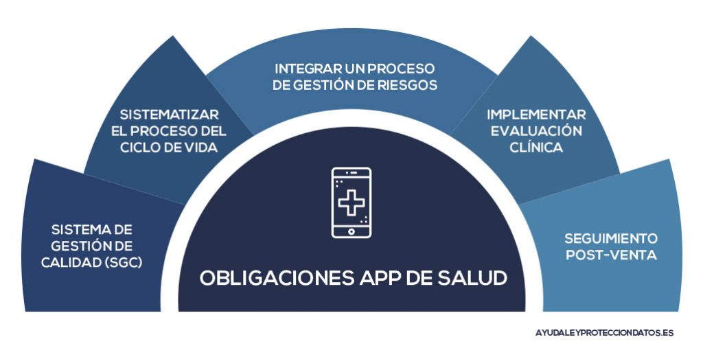 ley de proteccion de datos obligaciones aplicaciones moviles salud