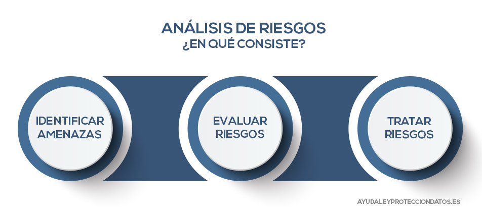 analisis de riesgos reglamento general de proteccion de datos