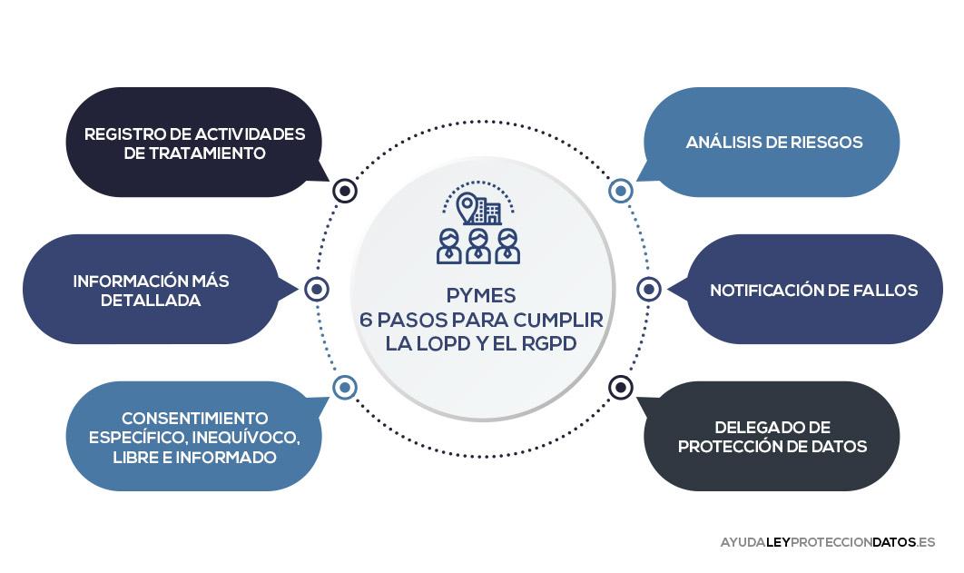 cuales son los pasos para que una pyme cumpla con la ley organica de proteccion de datos y el reglamento europeo de proteccion de datos