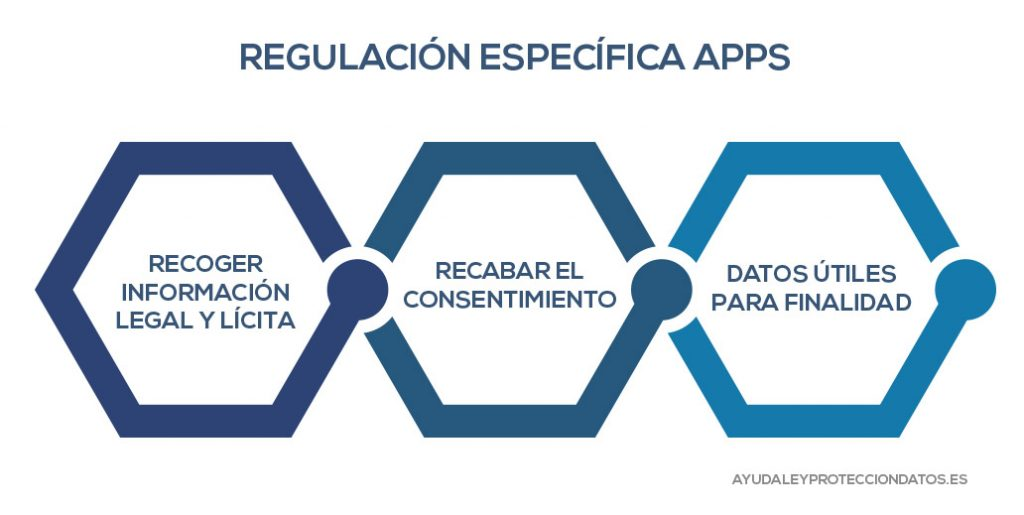 regulacion especifica aplicaciones moviles ley organica de proteccion de datos reglamento europeo de proteccion de datos