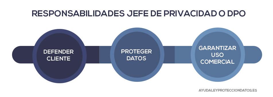 funciones y responsabilidades del jefe de privacidad y el delegado de proteccion de datos segun el reglamento general de proteccion de datos