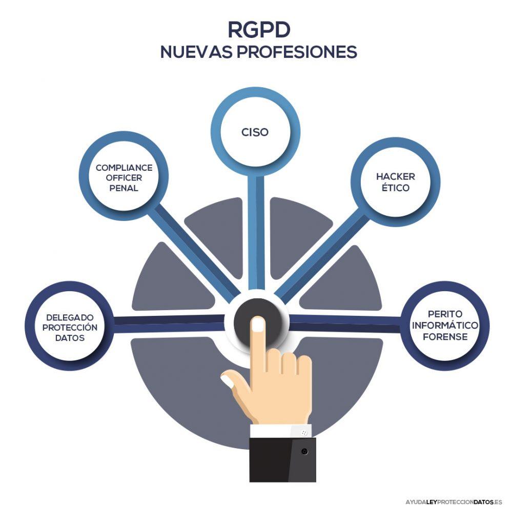 nuevas profesiones reglamento general de proteccion de datos