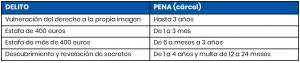 Imagen tabla sanciones y penas suplantación de identidad