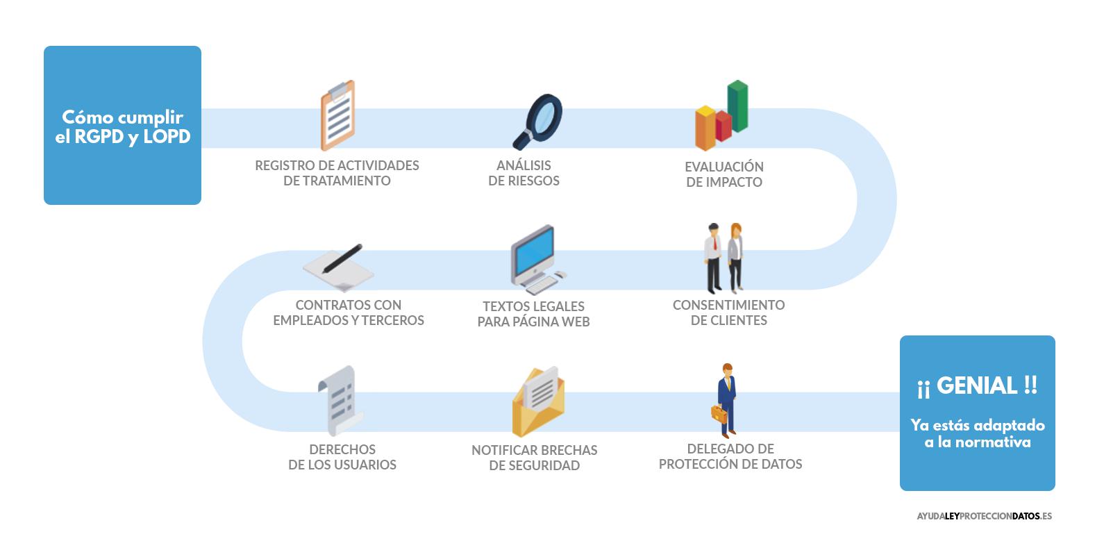 como cumplir la ley de proteccion de datos y el reglamento general de proteccion de datos en empresas de detectives