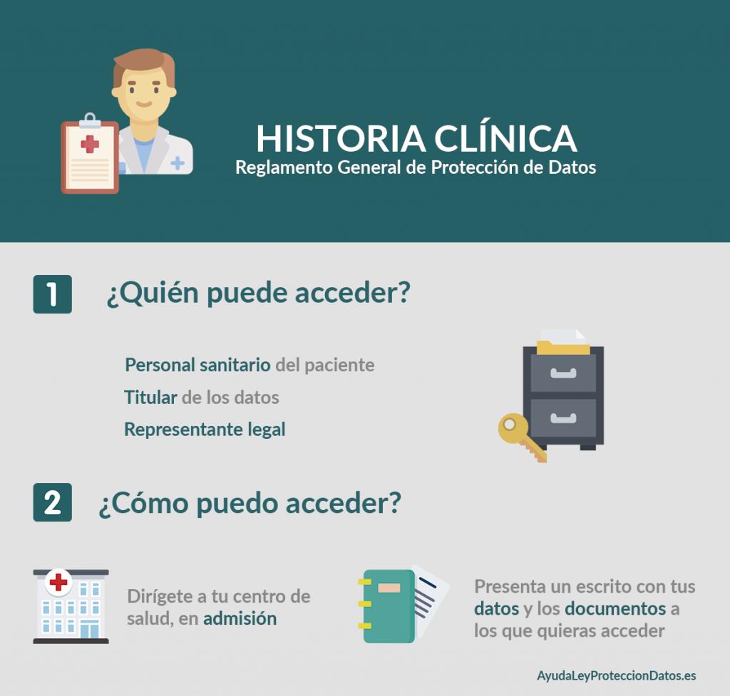 acceso historia clinica reglamento general de proteccion de datos