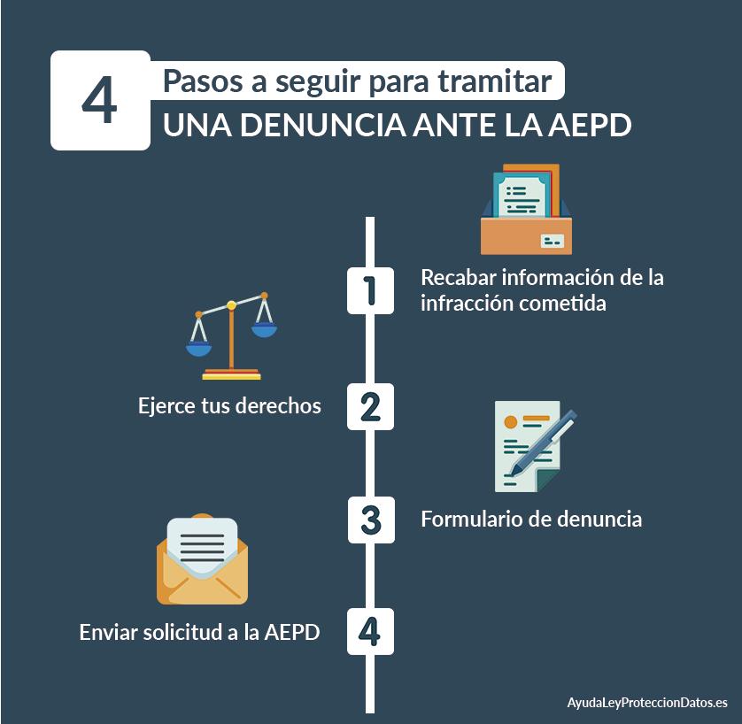 pasos a seguir para tramitar una denuncia ante la agencia española de proteccion de datos