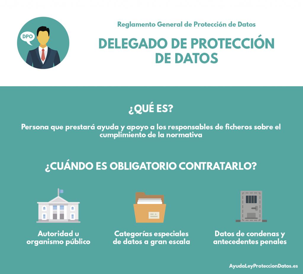 reglamento general de proteccion de datos delegado de proteccion de datos, ¿cuando es obligatorio contratarlo?