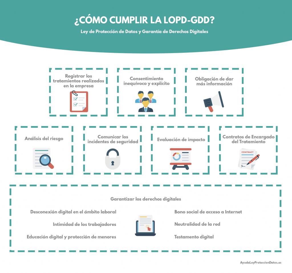 como cumplir la lopd-gdd ley de proteccion de datos y garantia de derechos digitales