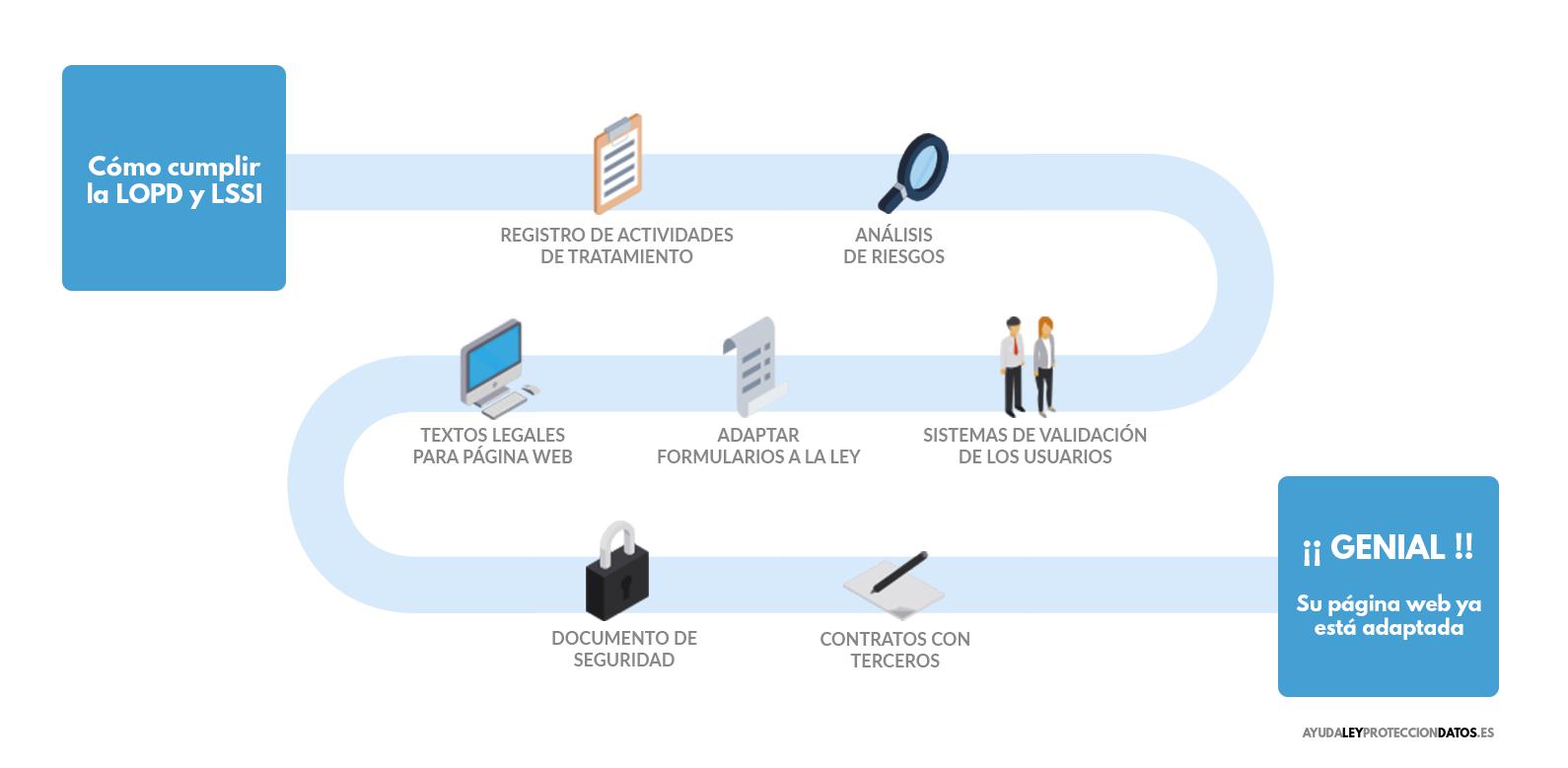 como cumplir la ley de proteccion de datos y la ley de servicios de la sociedad de la informacion en las paginas web