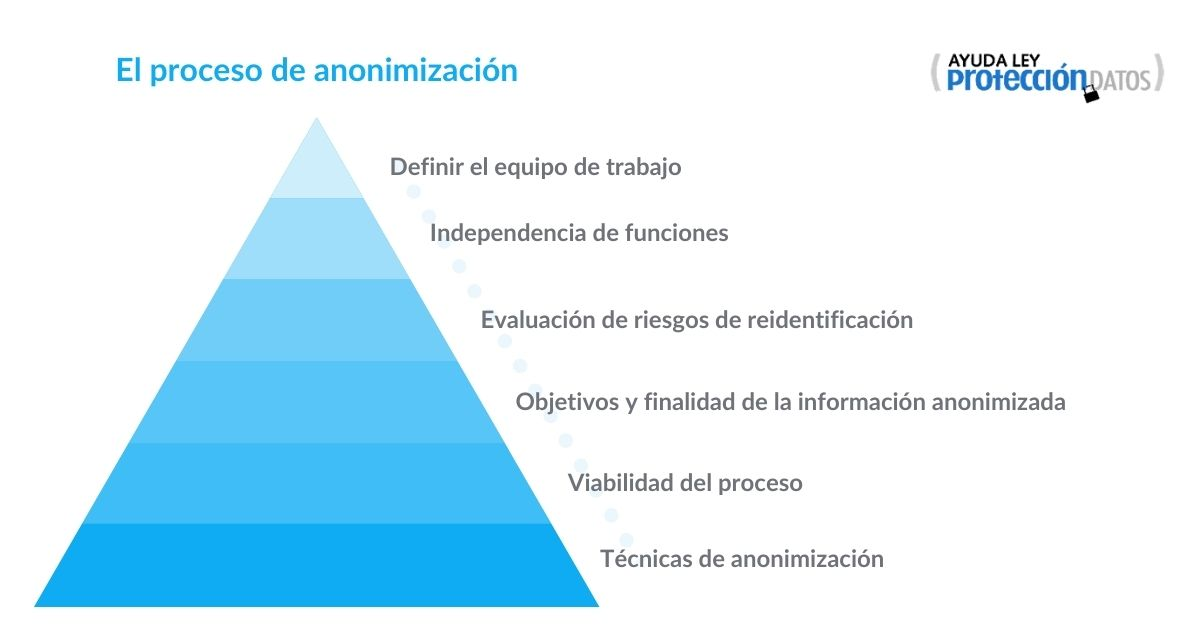 Fases anonimización de datos