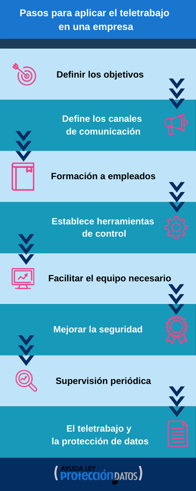 Infografía guía del teletrabajo pasos