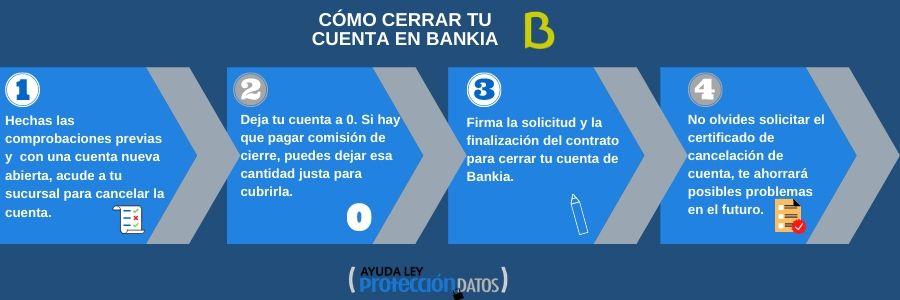 Infografia cerrar cuenta en bankia
