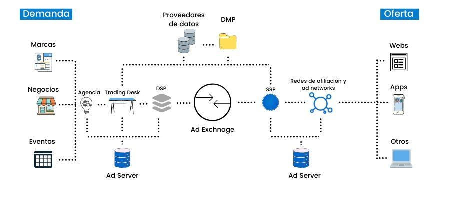 Infografia publicidad programática