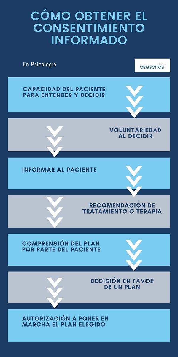 Infografia sobre consentimiento informado en psicologia