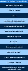 Infografia contrato de administrador de fincas