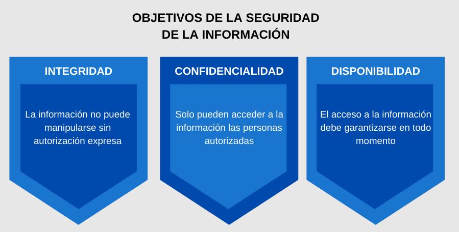 Objetivos Seguridad de la información