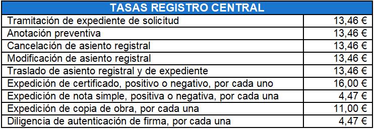 Tabla de tasas registro de propiedad intelectual
