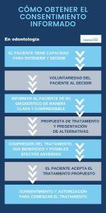 Infografía pasos consentimiento informado odontología