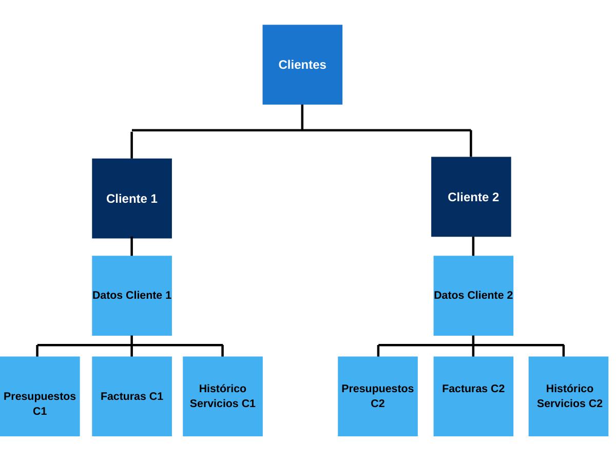 Ejemplo de base de datos jerárquicas de clientes