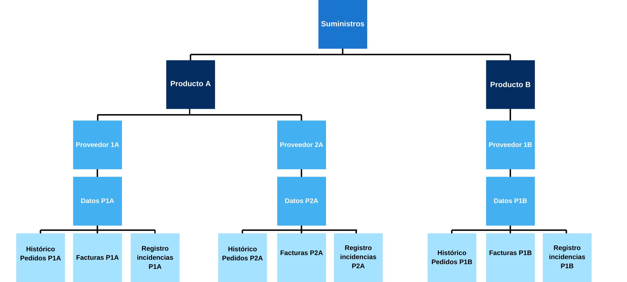 Ejemplo de bases de datos jerárquicas de suministros