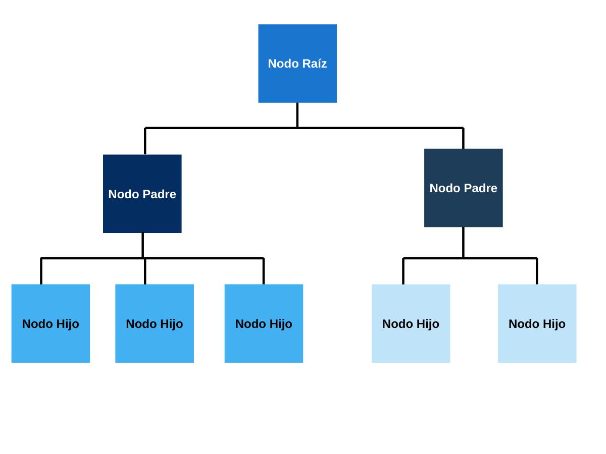 Estructura bases de datos jerárquicas