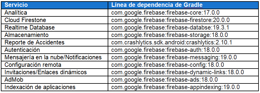 Bibliotecas bases de datos firebase