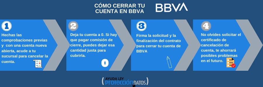 Infografia cómo cerrar cuenta bbva