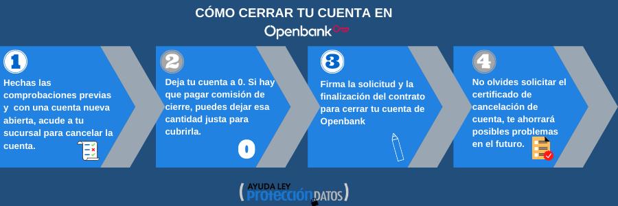 Infografia cómo cerrar cuenta openbank