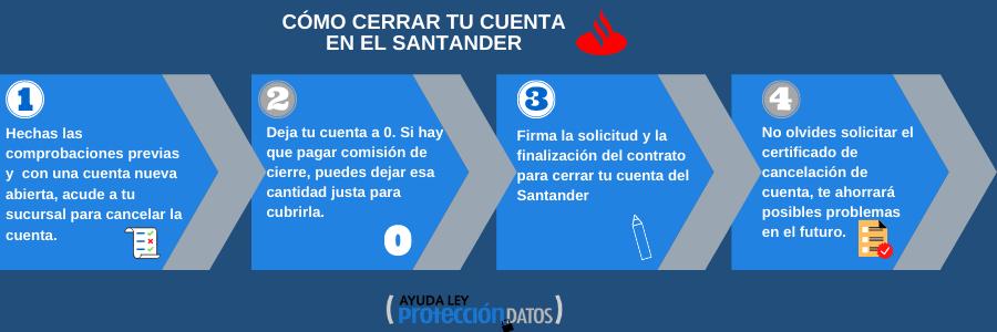 Infografia cómo cerrar cuenta santander