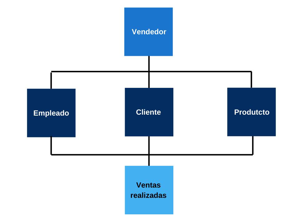 Esquema modelo base de datos en red