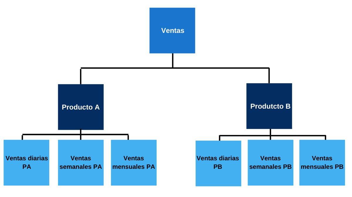 Esquema modelo base de datos jerárquico