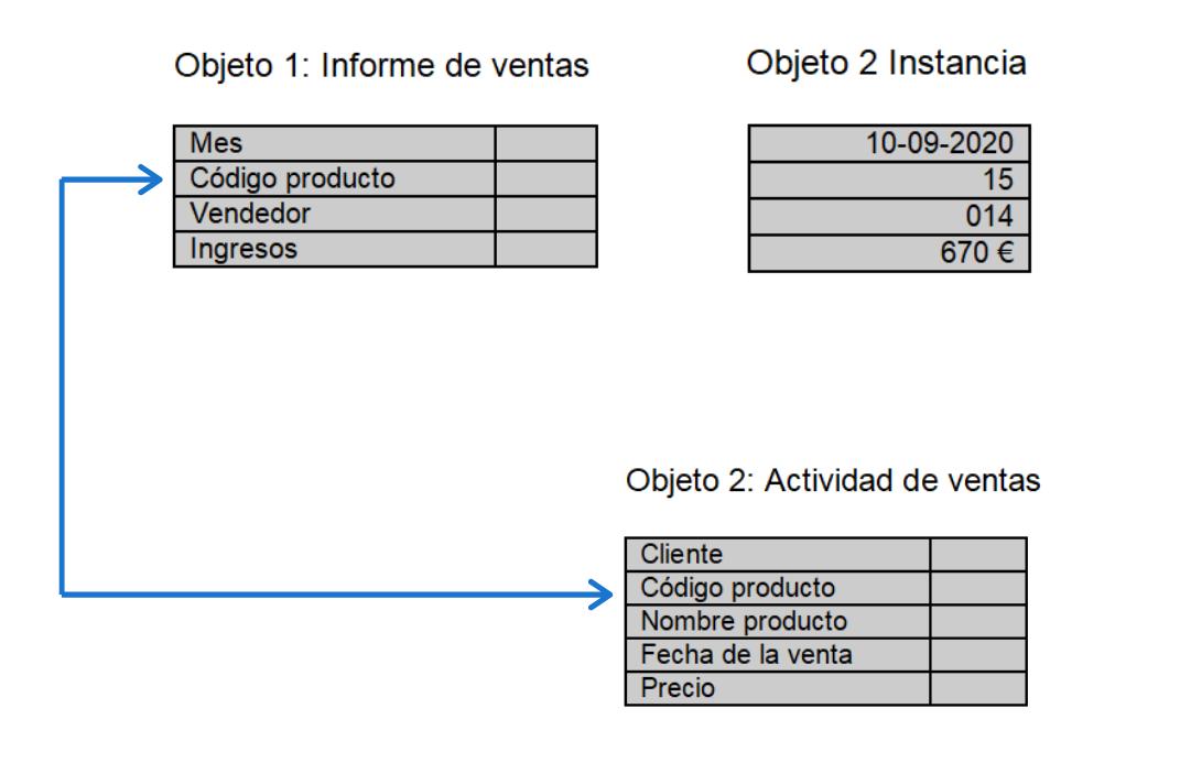 Esquema modelo base de datos orientado a objetos