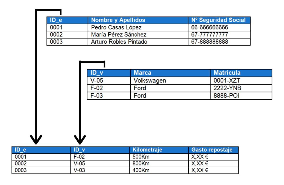 Esquema modelo base de datos relacional