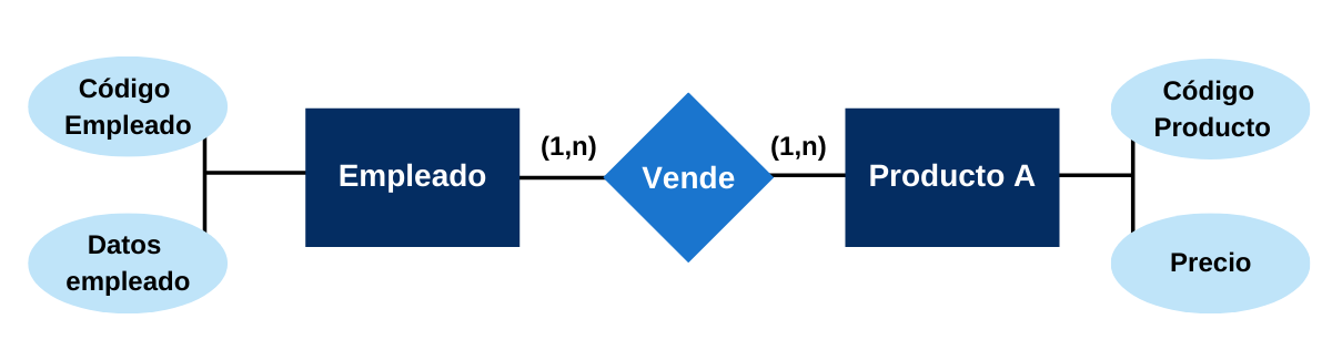 Esquema modelo base de datos entidad relación