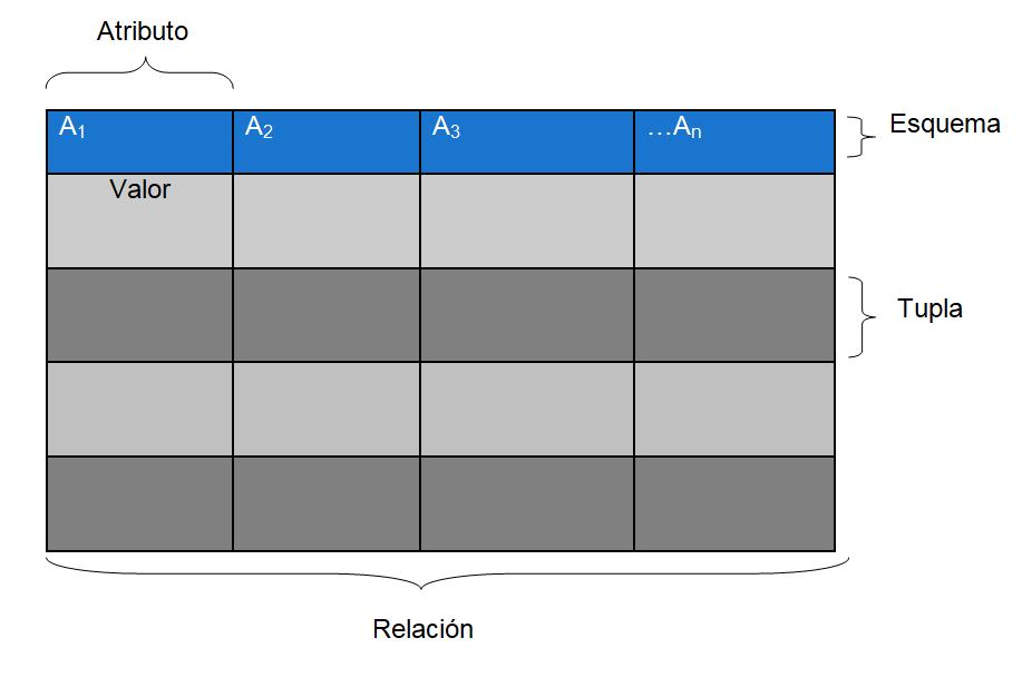 Estructura tabla base de datos relacional