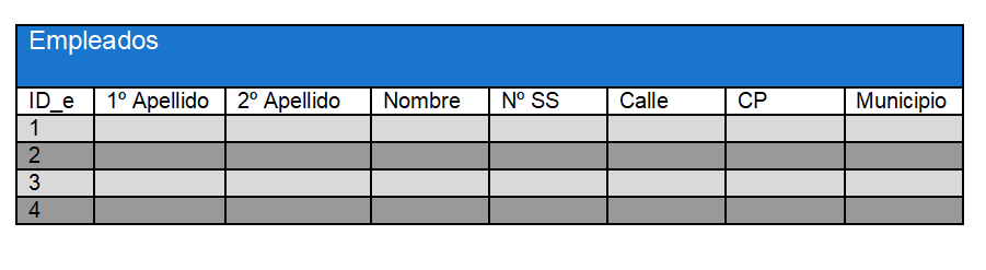 Ejemplo tabla base de datos relacional