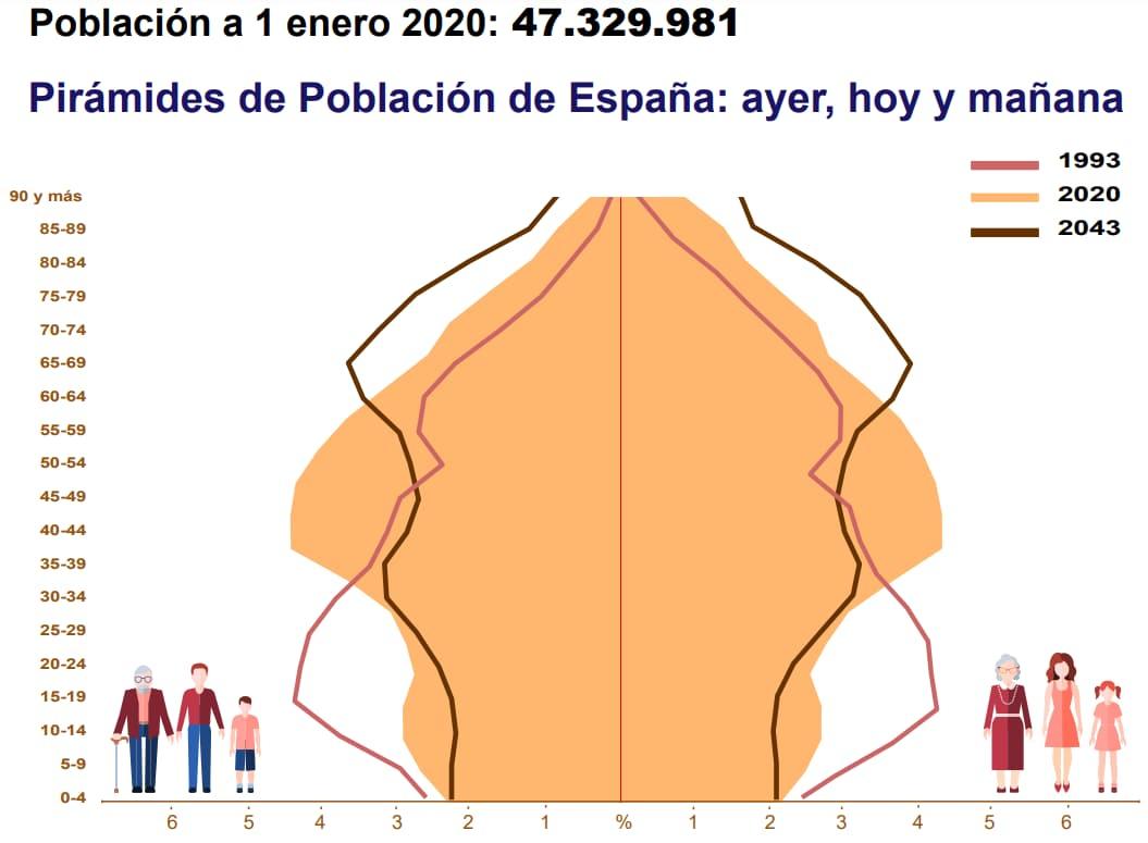 infografia pirámide de población Visualización de datos