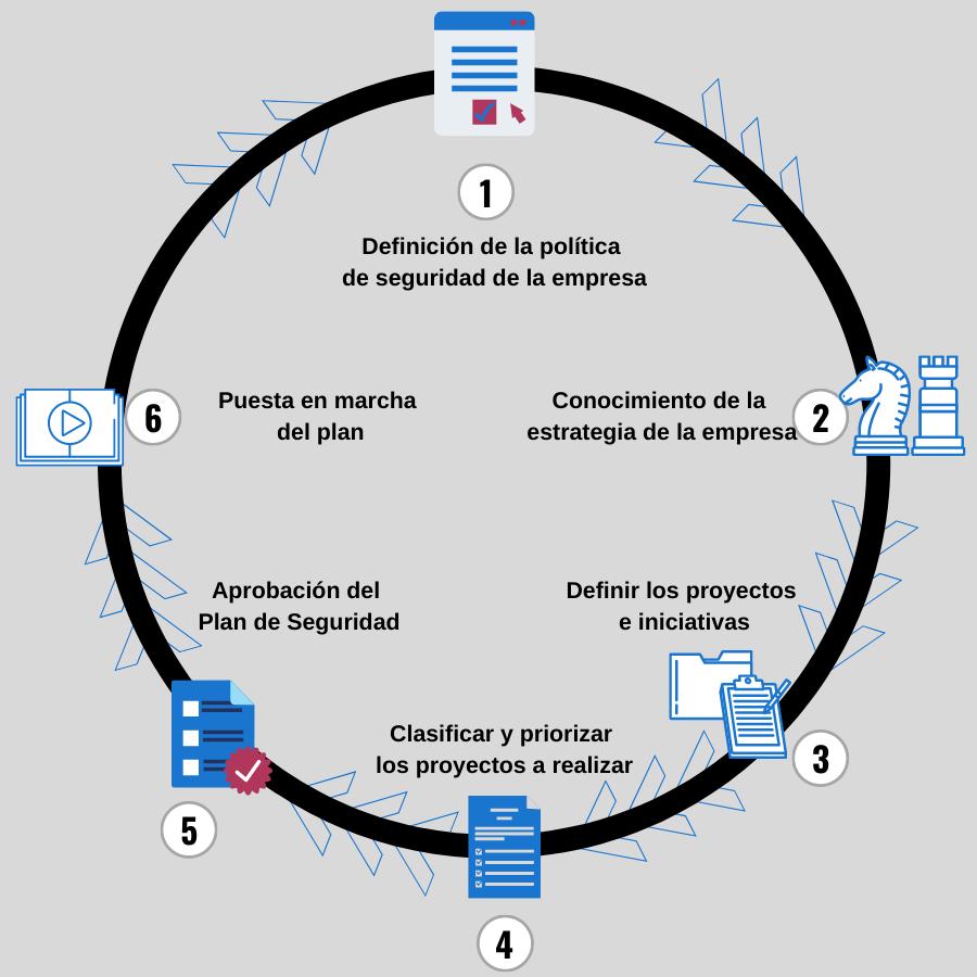 Infografia fases del Plan Director de Seguridad