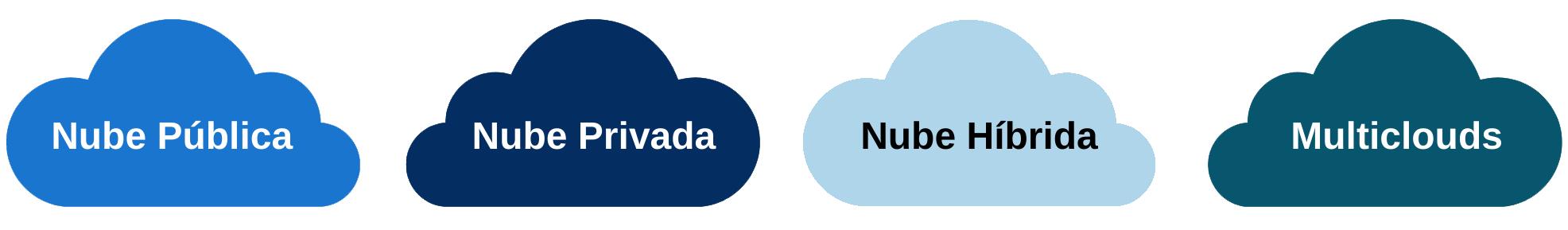 Tipos de nubes: públicas, privadas, híbridas y multiclouds